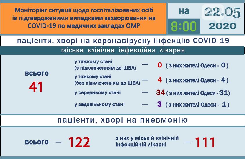 Статистика коронавируса в Одессе на 22 мая., Одесский городской совет.