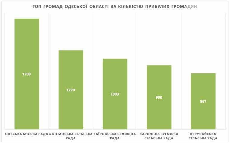 Одесская область оказалась на третьем месте по желающим сменить избирательный адрес, фото-1