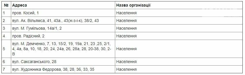 Где в Одессе не будет газа 8 октября1