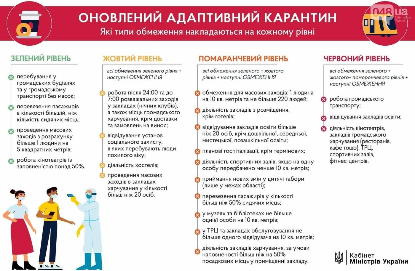 Одесса попала в оранжевую карантинную зону: что запретят, - КАРТА, СПИСОК2