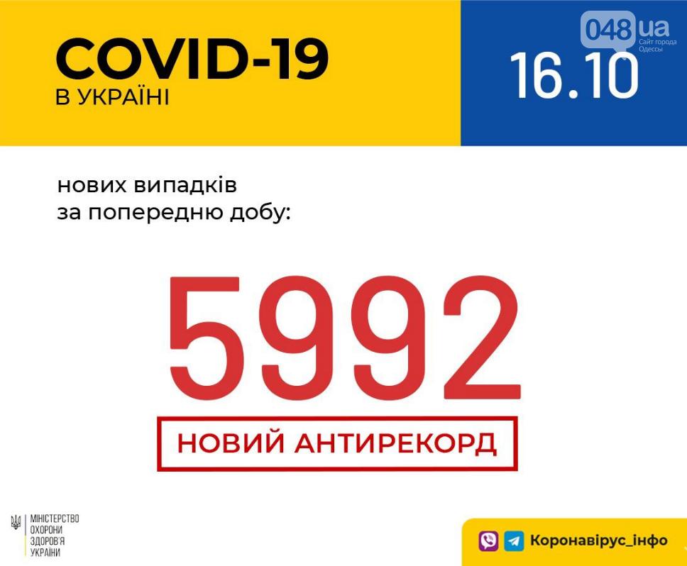 В Украине - очередной рекорд по заболеваемости коронавирусом: данные на 16 октября , фото-1