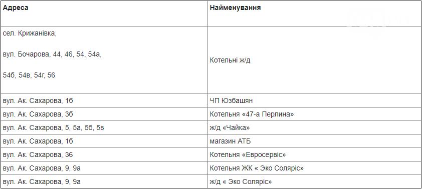 Где в Одессе не будет газа 19 октября , фото-1
