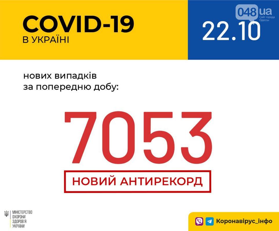 В Украине – новый антирекорд по количеству случаев заражения COVID-19, фото-1