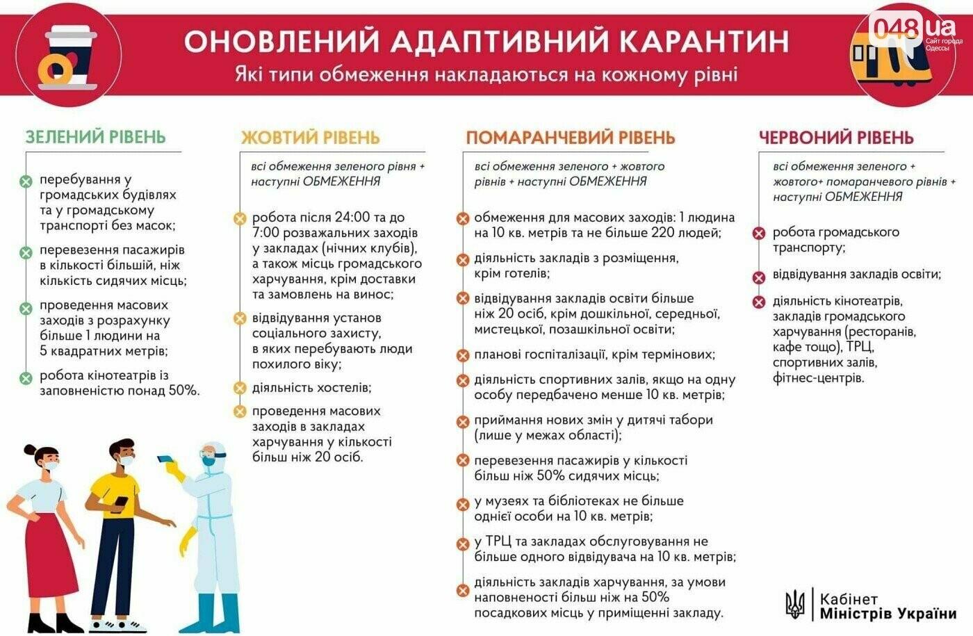 Коронавирус в Одесской области: три города и семь районов попали в красную зону карантина1