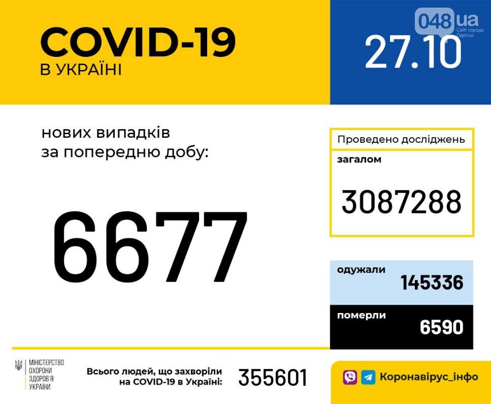 Коронавирус в Украине: цифры по состоянию на сегодня, 27 октября , фото-1