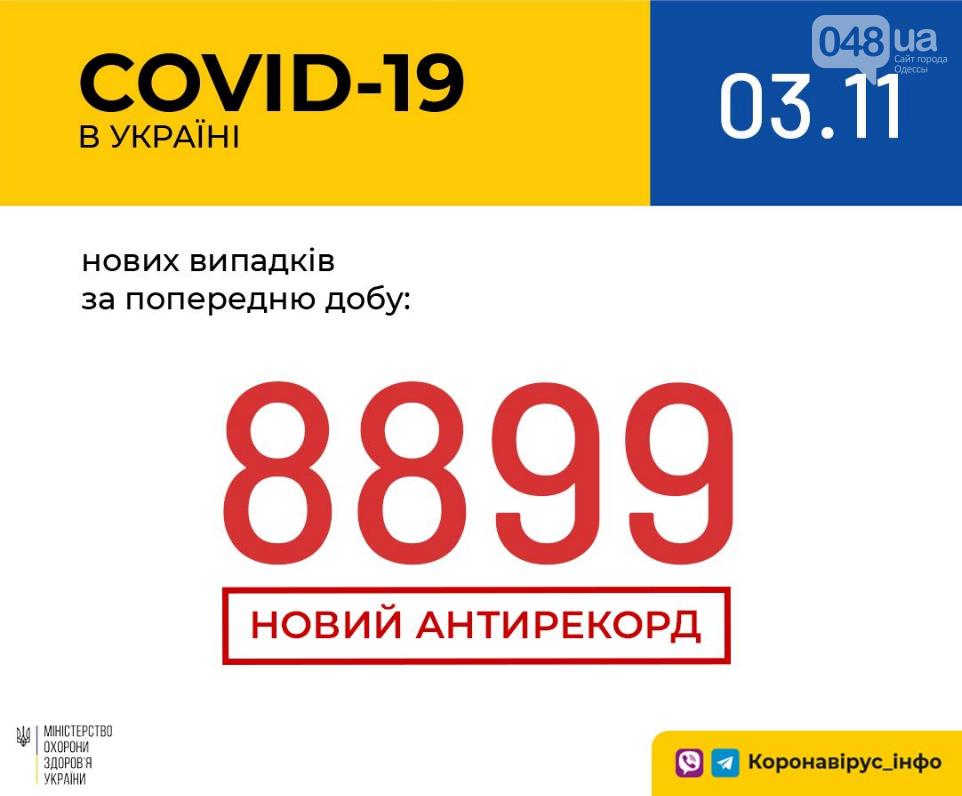 Коронавирус: в Украине установлен новый антирекорд заболеваемости за сутки, фото-1