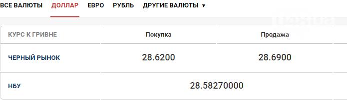 Курс валют в Одессе 3 ноября, фото-1