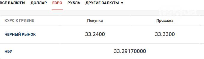 Курс валют в Одессе 3 ноября, фото-2