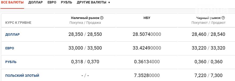 Курс валют в Одессе сегодня, 5 ноября, фото-1