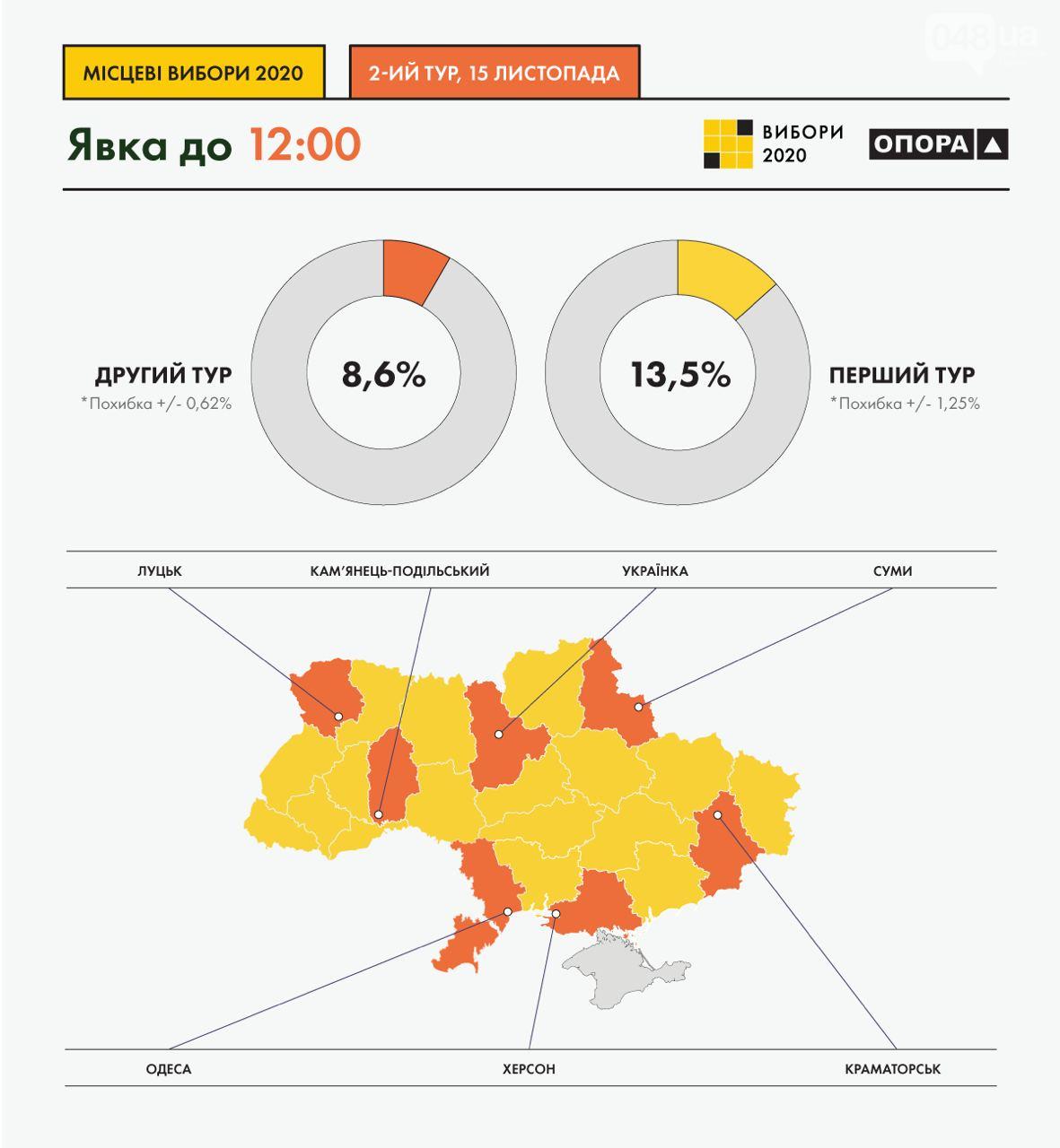 Явка во втором туре местных выборов по всей Украине.