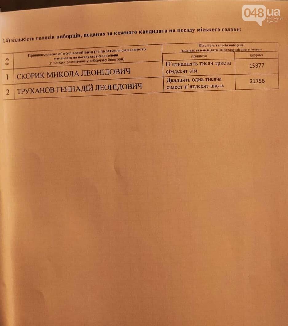 Итоги выборов: Стало известно имя нового мэра Одессы, - ФОТО, фото-1