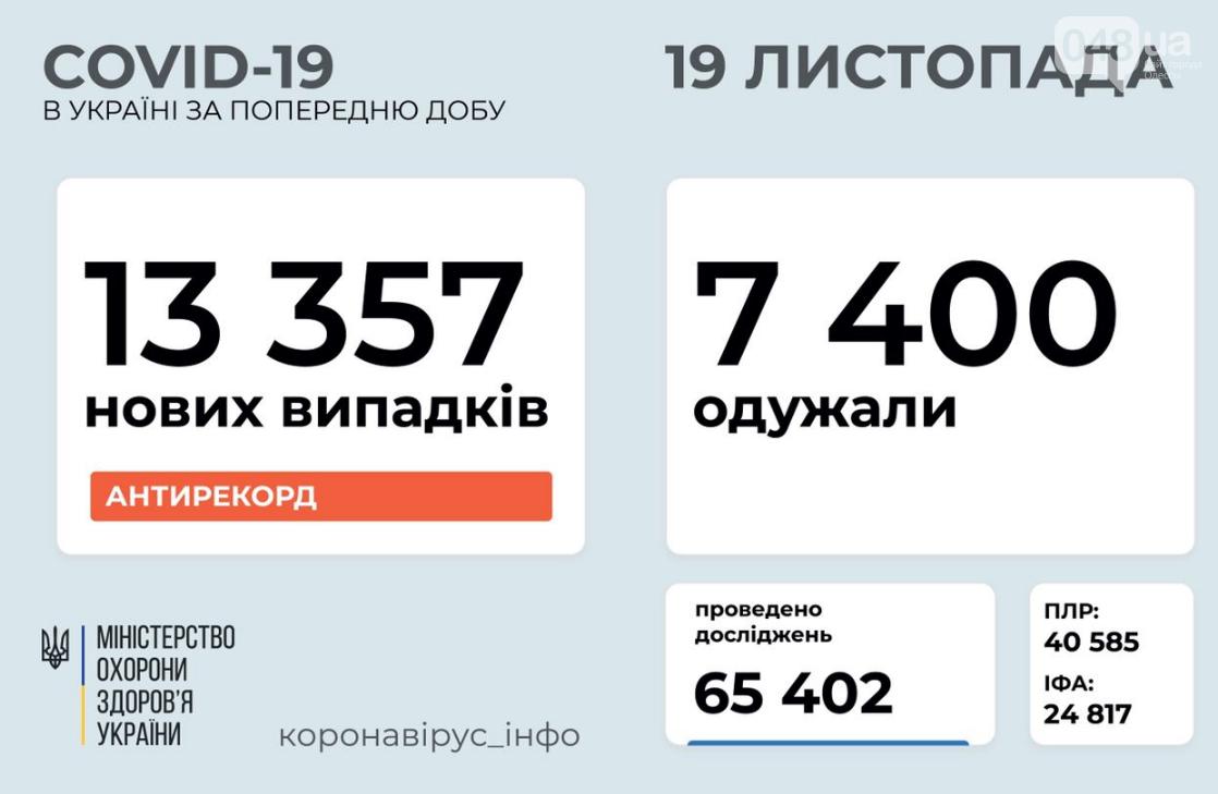 Коронавирус в Украине: установлен новый антирекорд по количеству новых больных за сутки , фото-1