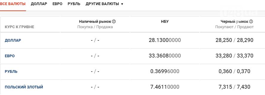 Курс валют в Одессе сегодня, 19 ноября , фото-1