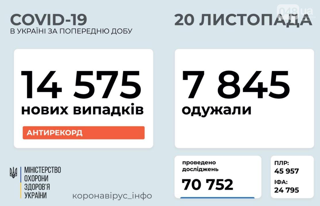 Коронавирус в Украине: сегодня - новый антирекорд по количеству заразившихся за сутки , фото-1