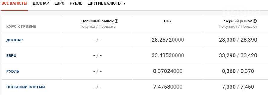 Курс валют в Одессе сегодня, 20 ноября , фото-1