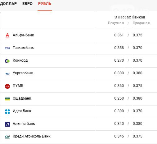 Курс валют в Одессе сегодня, 20 ноября , фото-4