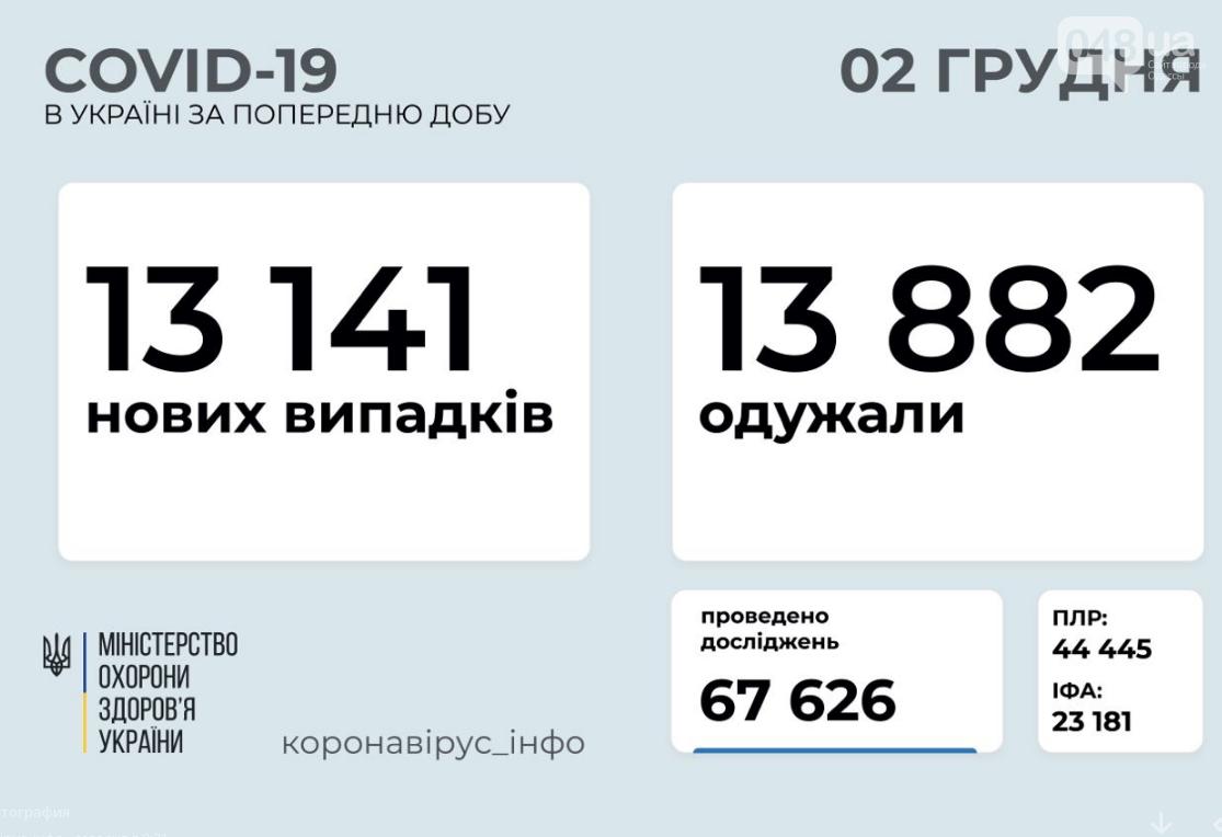 Коронавирус в Украине 2 декабря: сколько людей заразились за сутки , фото-1
