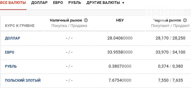 Курс валют в Одессе сегодня, 10 декабря , фото-1