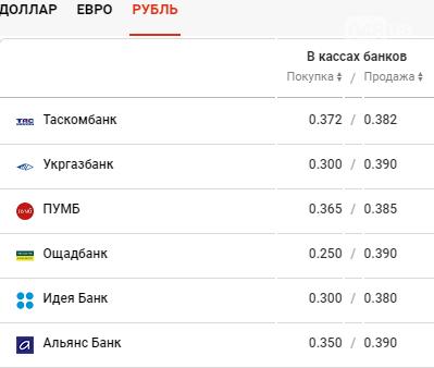 Курс валют в Одессе сегодня, 10 декабря , фото-4