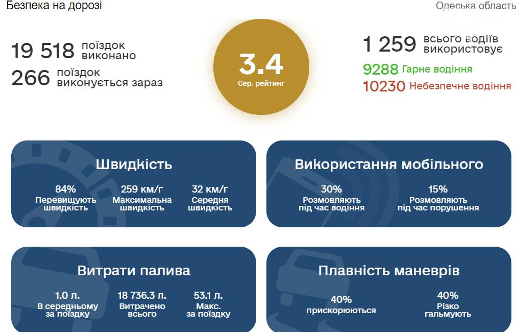 В Одессе можно проверить уровень безопасности дорожного движения, фото-1