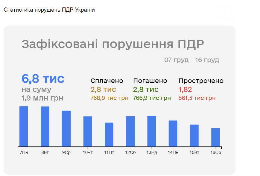 В Одессе можно проверить уровень безопасности дорожного движения, фото-2