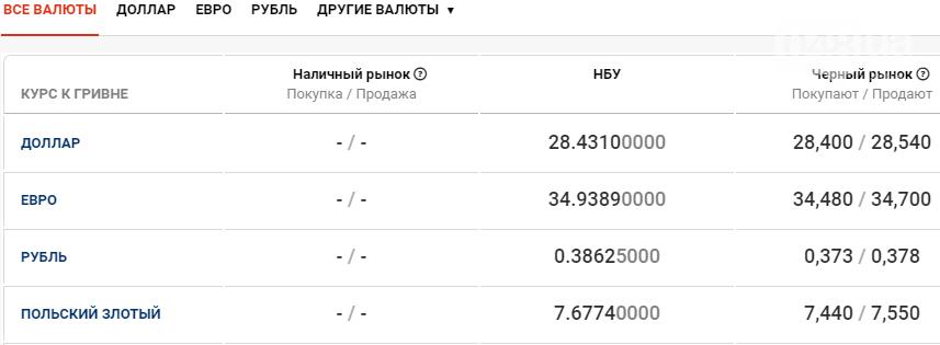 Курс валют в Одессе сегодня, 5 декабря , фото-1