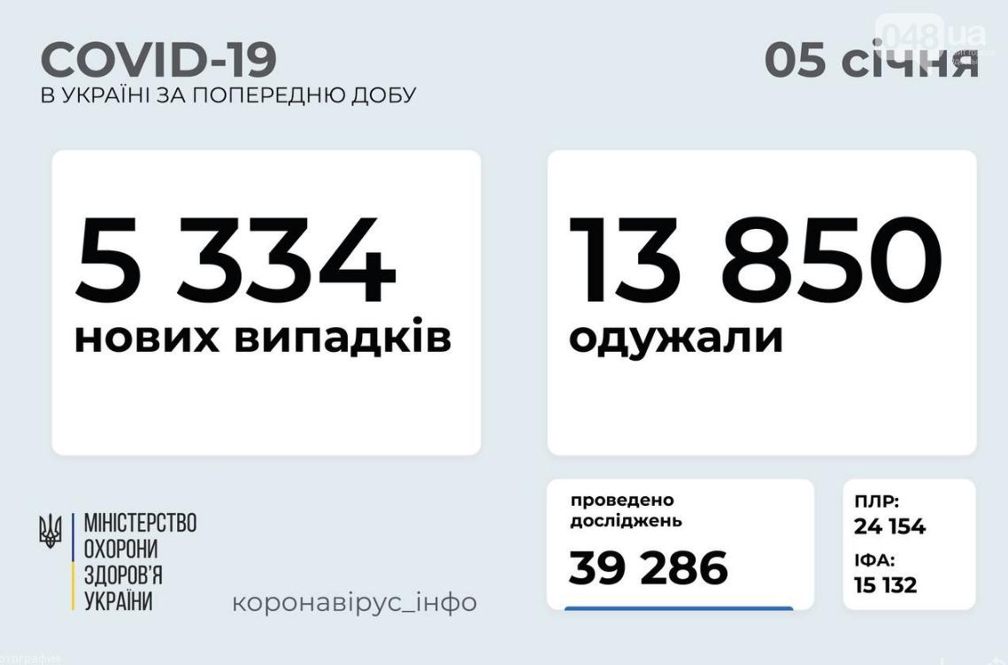 Коронавирус в Украине: данные по регионам на 5 января , фото-1