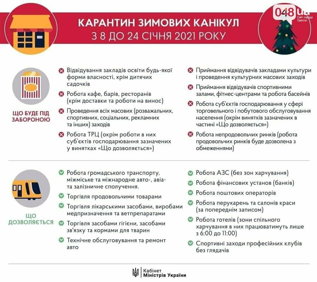 Условия локдауна в Украине.