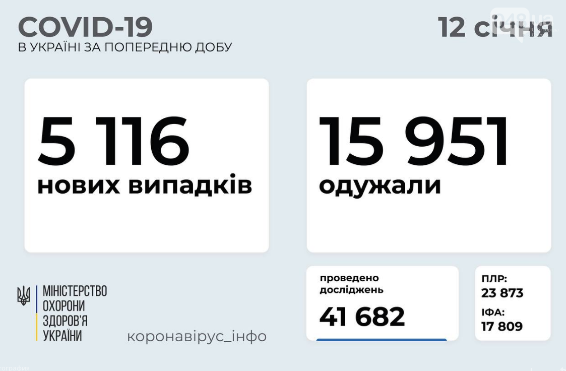Коронавирус в Украине: данные на 12 января , фото-1
