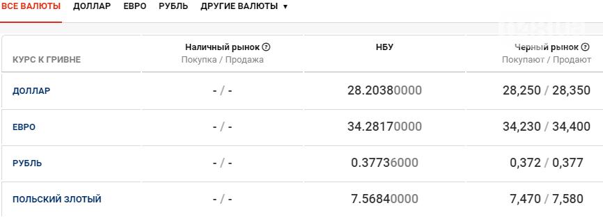 Обмен валют в Одессе сегодня, 12 января , фото-1