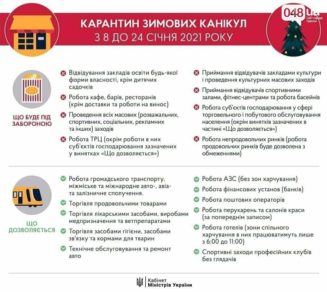 Пятый день локдауна в Одессе: как работают торговые центры, - ФОТОРЕПОРТАЖ, фото-31
