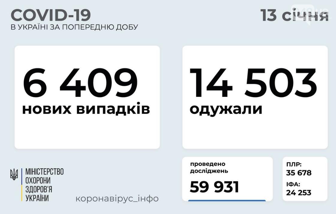 Коронавирус в Украине 13 января: данные по областям , фото-1