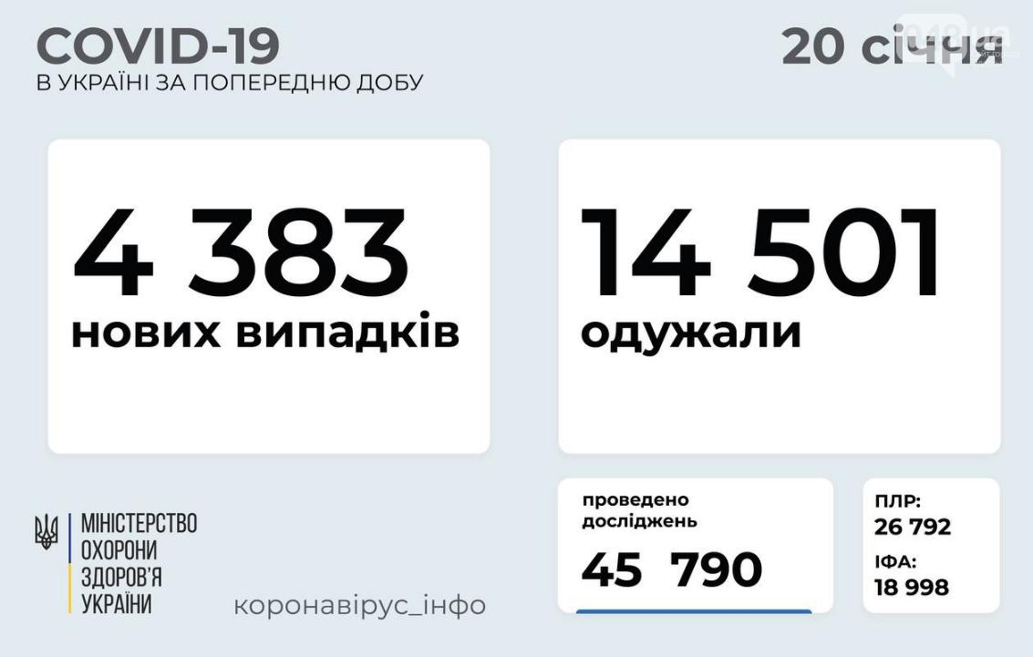 Коронавирус в Украине 20 января: данные по областям за сутки , фото-1