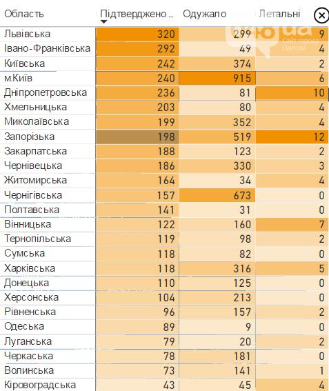 Статистика коронавируса за сутки по Украине.