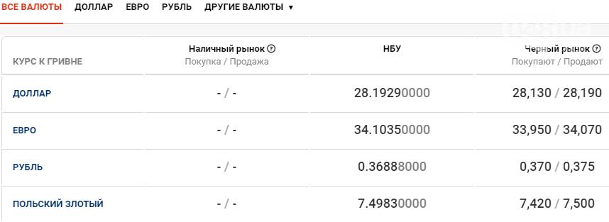 Курс валют в Одессе сегодня, 29 января , фото-1