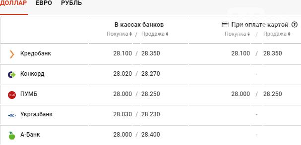 Курс валют в Одессе сегодня, 29 января , фото-2