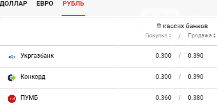 Курс валют в Одессе сегодня, 29 января , фото-4