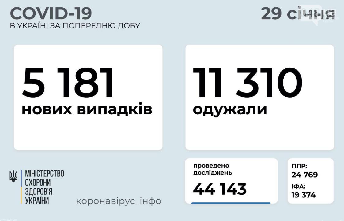 Коронавирус в Украине сегодня, 29 января: данные по регионам , фото-1