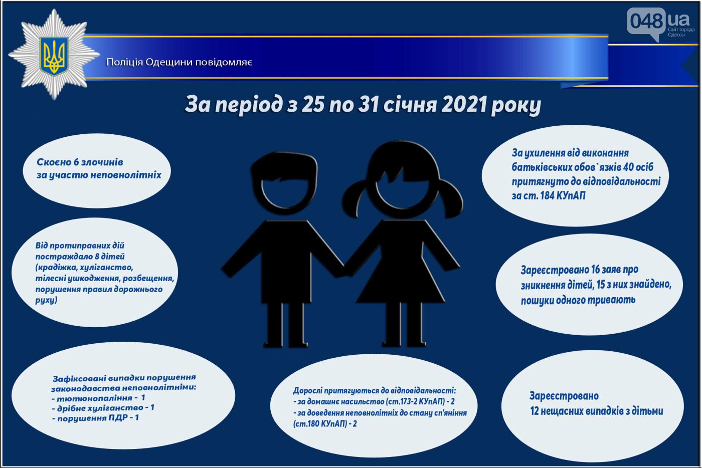 Домашнее насилие и доведение несовершеннолетних до опьянения: отчёт одесской полиции , фото-1