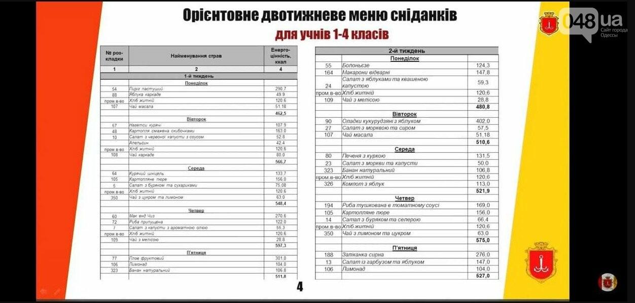 Чай масала, болоньезе и наггетсы: появилось обновленное меню для одесских школьников, фото-1