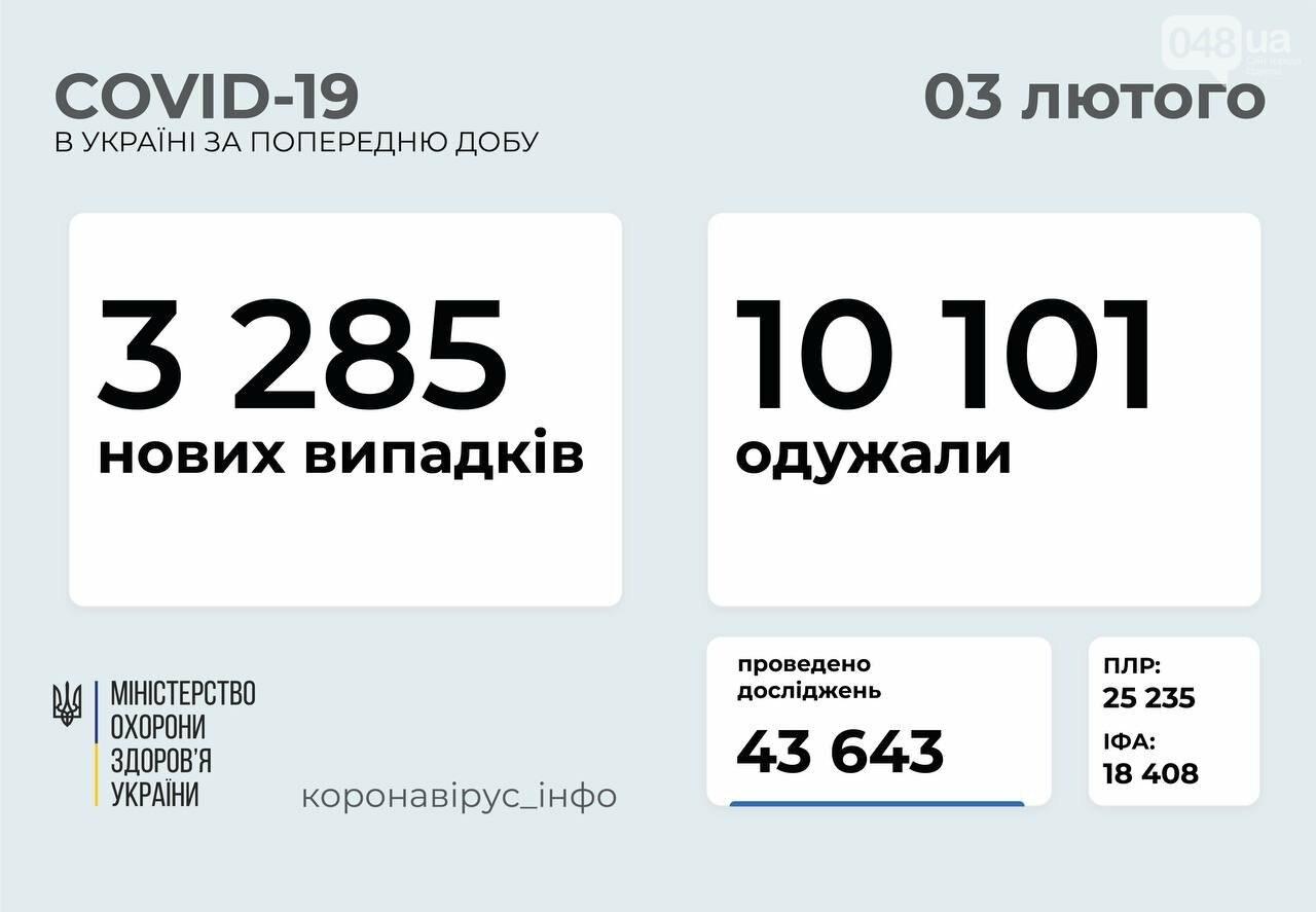 Коронавирус в Украине: за сутки умерли 165 человек, фото-1