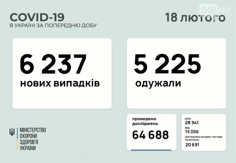 В Украине снова заболевших коронавирусом больше, чем выздоровевших, фото-1
