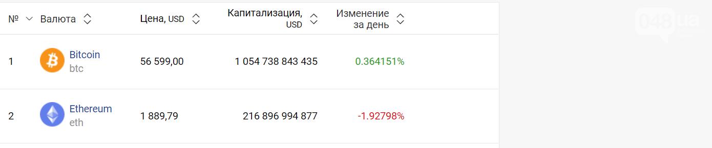 Курс валют в Одессе, 22 февраля: на черном рынке, межбанке, в обменниках, фото-6