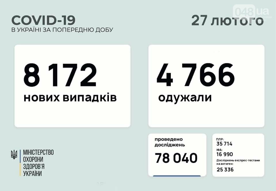 Коронавирус в Украине: появилась статистика по регионам на 27 февраля, фото-1