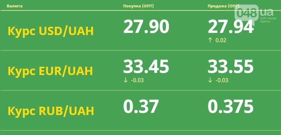 Доллар укрепляется, евро падает: курс валют в Одессе на черном рынке, межбанке, в обменниках, фото-3