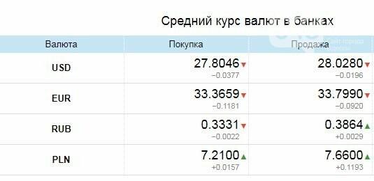Доллар укрепляется, евро падает: курс валют в Одессе на черном рынке, межбанке, в обменниках, фото-1
