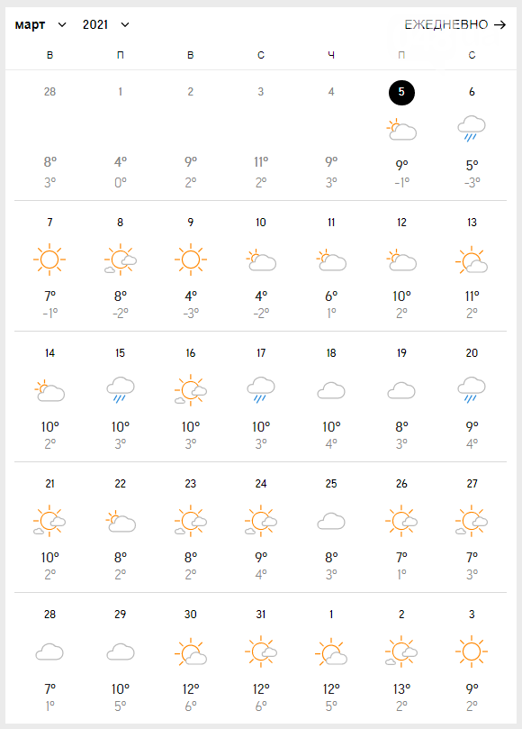 Прогноз погоды в Одессе на март.