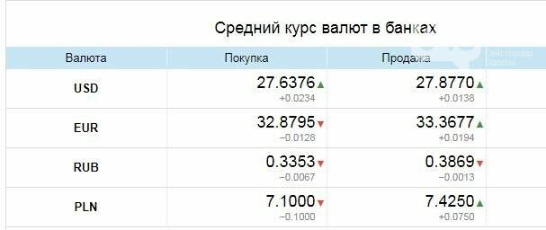 Гривна укрепляется: Курс валют в Одессе, 9 марта, на черном рынке, межбанке, в банках, фото-3