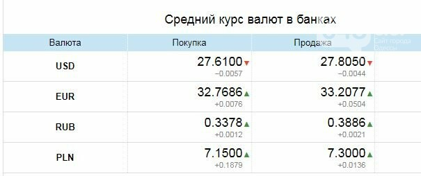 Доллар растет: Курс валют в Одессе, 17 марта, на 7км, межбанке, в обменниках, фото-3