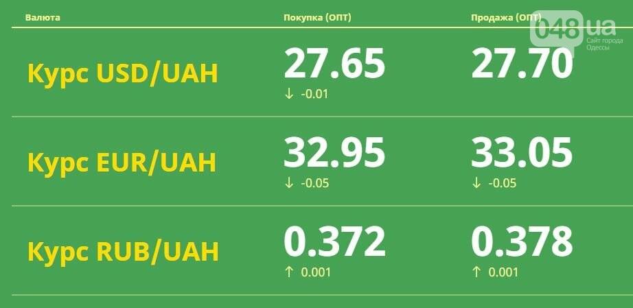 Доллар растет: Курс валют в Одессе, 17 марта, на 7км, межбанке, в обменниках, фото-1